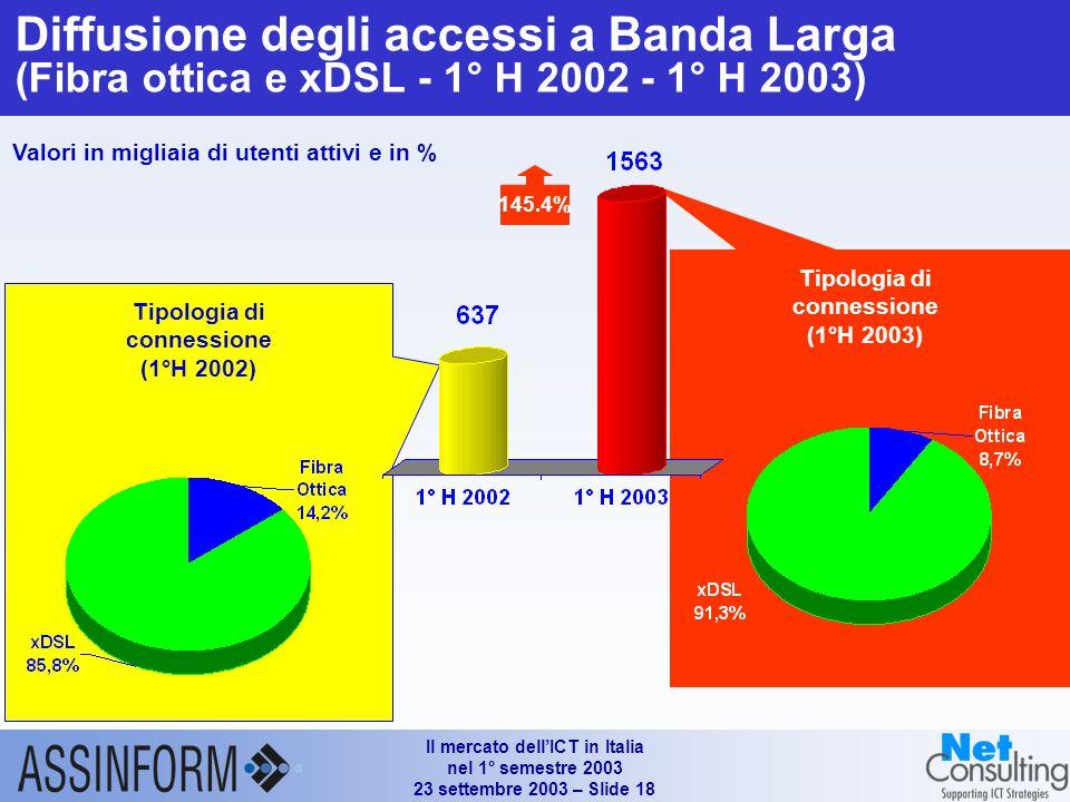 Il mercato dellICT in Italia nel 1° semestre 2003 23 settembre 2003 – Slide 18 Diffusione degli accessi a Banda Larga (Fibra ottica e xDSL - 1° H 2002 - 1° H 2003) Tipologia di connessione (1°H 2002) Tipologia di connessione (1°H 2003) 145.4% Valori in migliaia di utenti attivi e in %