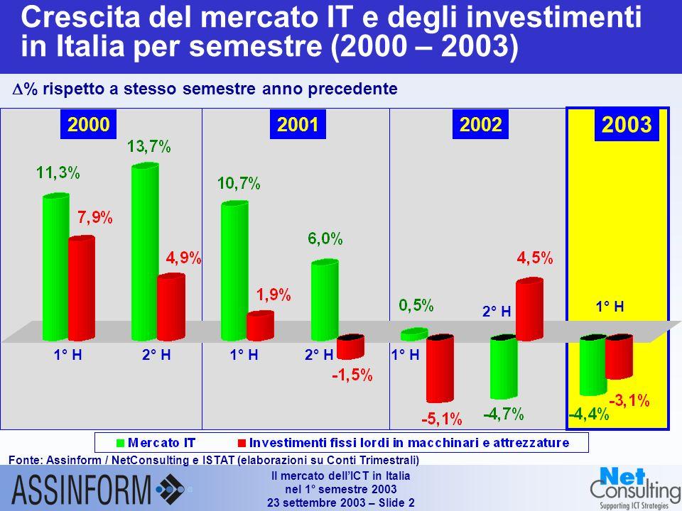 Il mercato dellICT in Italia nel 1° semestre 2003 23 settembre 2003 – Slide 2 Crescita del mercato IT e degli investimenti in Italia per semestre (2000 – 2003) % rispetto a stesso semestre anno precedente 1° H2° H1° H2° H 1° H 2° H 1° H 200020012002 2003 Fonte: Assinform / NetConsulting e ISTAT (elaborazioni su Conti Trimestrali)