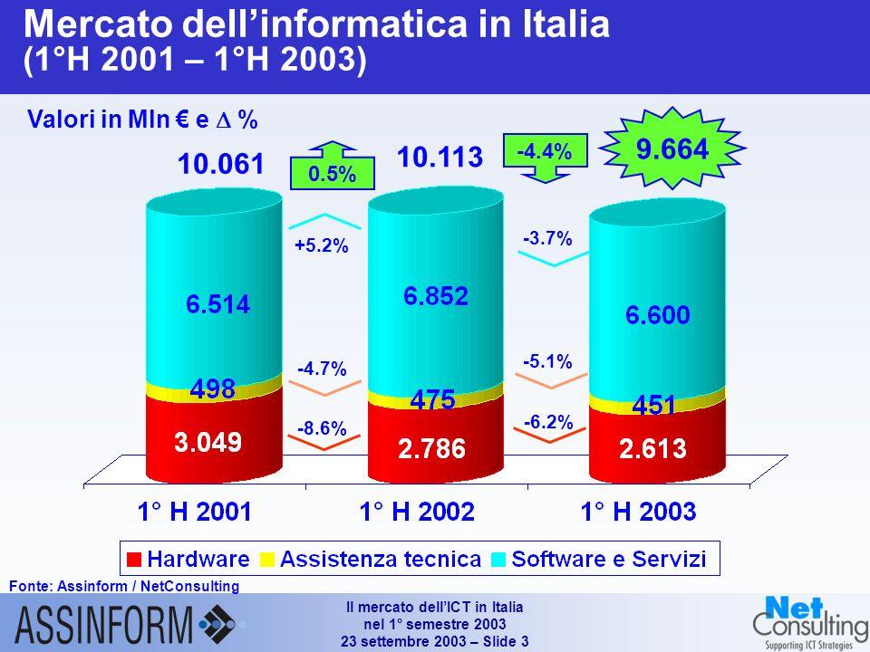 Il mercato dellICT in Italia nel 1° semestre 2003 23 settembre 2003 – Slide 3 Mercato dellinformatica in Italia (1°H 2001 – 1°H 2003) Fonte: Assinform / NetConsulting Valori in Mln e % 9.664 0.5% 10.061 +5.2% -4.7% -8.6% -4.4% -3.7% -5.1% -6.2% 10.113