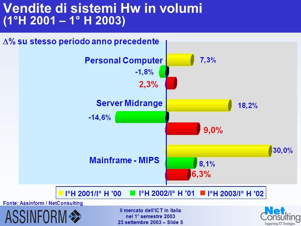 Il mercato dellICT in Italia nel 1° semestre 2003 23 settembre 2003 – Slide 5 Personal Computer Server Midrange Mainframe - MIPS I°H 2003/I° H 02 I°H 2002/I° H 01 I°H 2001/I° H 00 Vendite di sistemi Hw in volumi (1°H 2001 – 1° H 2003) Fonte: Assinform / NetConsulting % su stesso periodo anno precedente