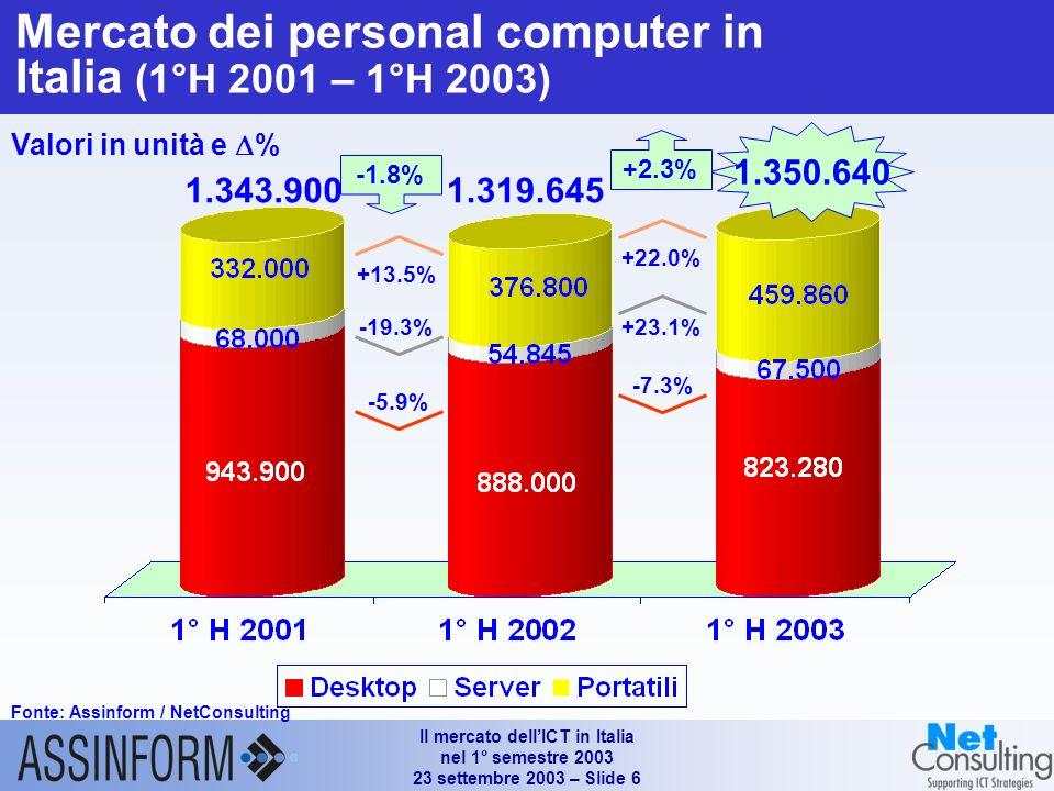 Il mercato dellICT in Italia nel 1° semestre 2003 23 settembre 2003 – Slide 6 Mercato dei personal computer in Italia (1°H 2001 – 1°H 2003) Fonte: Assinform / NetConsulting Valori in unità e % 1.350.640 +2.3% 1.343.900 +22.0% +23.1% -7.3% 1.319.645 -1.8% +13.5% -19.3% -5.9%