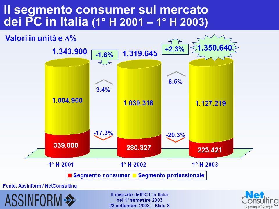 Il mercato dellICT in Italia nel 1° semestre 2003 23 settembre 2003 – Slide 8 Il segmento consumer sul mercato dei PC in Italia (1° H 2001 – 1° H 2003) Fonte: Assinform / NetConsulting Valori in unità e % 1.350.640 +2.3% 1.343.900 -20.3% 8.5% -1.8% -17.3% 3.4% 1.319.645