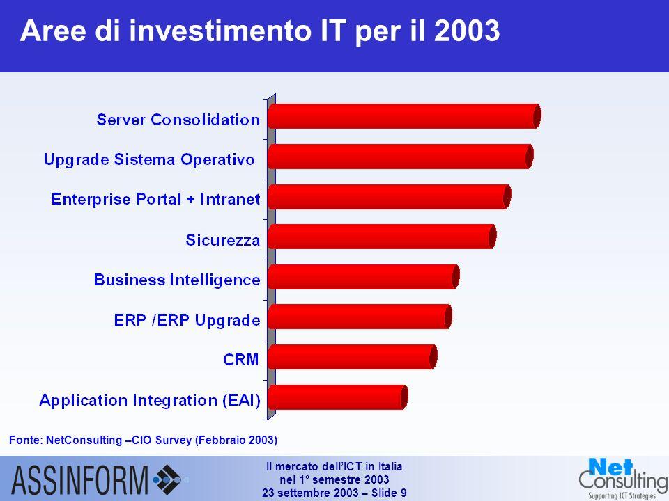 Il mercato dellICT in Italia nel 1° semestre 2003 23 settembre 2003 – Slide 9 Aree di investimento IT per il 2003 Fonte: NetConsulting –CIO Survey (Febbraio 2003)