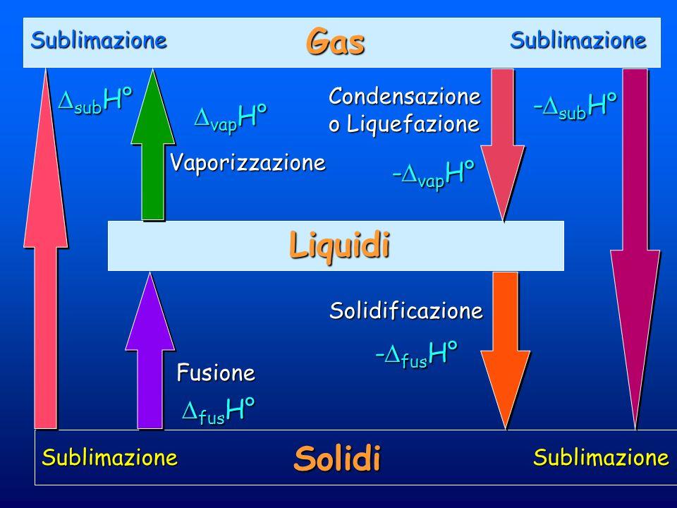 Gas Liquidi Solidi Condensazione o Liquefazione Vaporizzazione Solidificazione Fusione Sublimazione SublimazioneSublimazione Sublimazione sub H° sub H