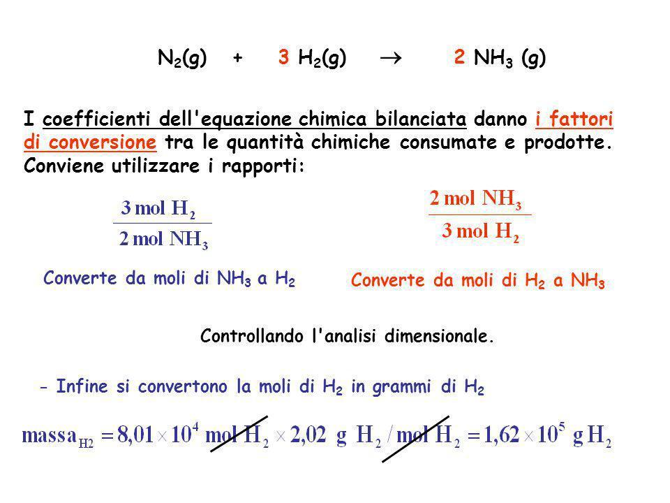 I coefficienti dell'equazione chimica bilanciata danno i fattori di conversione tra le quantità chimiche consumate e prodotte. Conviene utilizzare i r