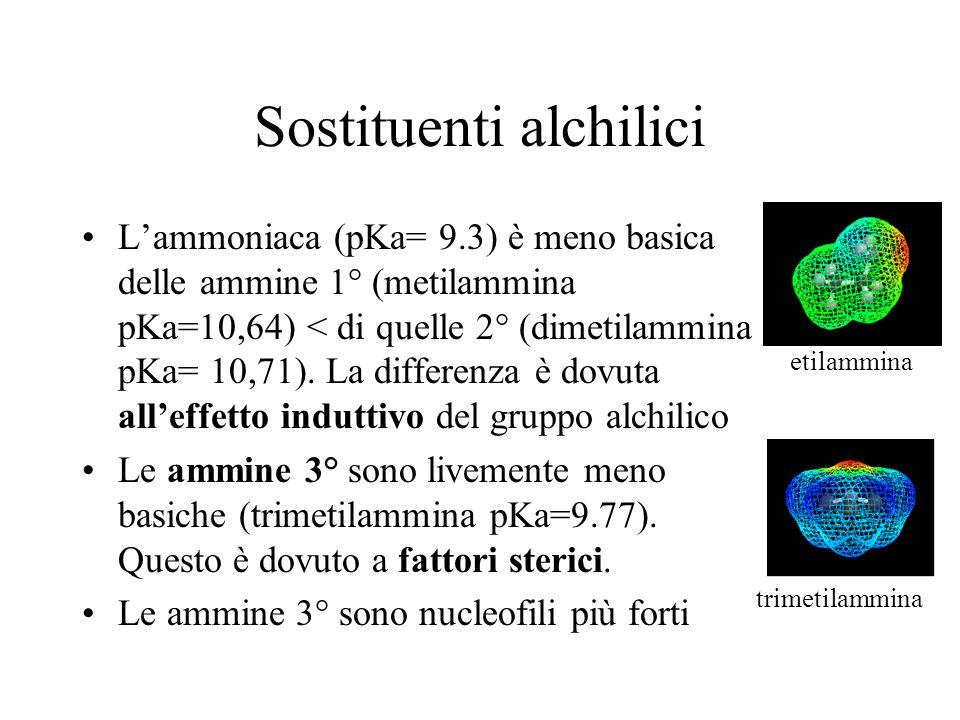 Sostituenti alchilici Lammoniaca (pKa= 9.3) è meno basica delle ammine 1° (metilammina pKa=10,64) < di quelle 2° (dimetilammina pKa= 10,71). La differ