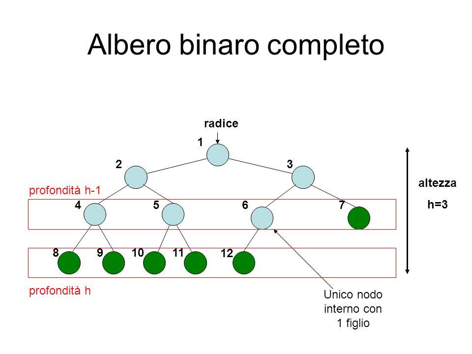 Albero binaro completo radice 2 45 altezza h=3 3 6 7 1 810 12 911 Unico nodo interno con 1 figlio profondità h profondità h-1