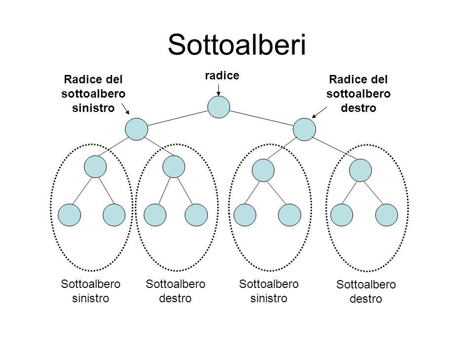Sottoalberi radice Sottoalbero sinistro Sottoalbero destro Sottoalbero sinistro Sottoalbero destro Radice del sottoalbero sinistro Radice del sottoalb