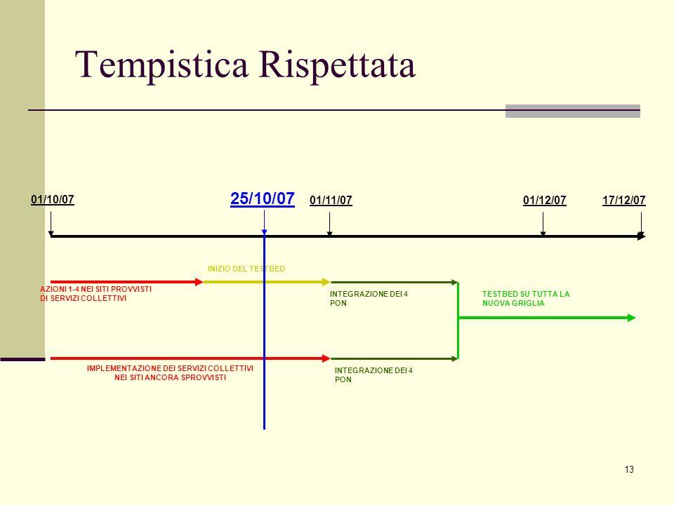13 Tempistica Rispettata 17/12/07 01/10/07 01/11/07 AZIONI 1-4 NEI SITI PROVVISTI DI SERVIZI COLLETTIVI IMPLEMENTAZIONE DEI SERVIZI COLLETTIVI NEI SIT