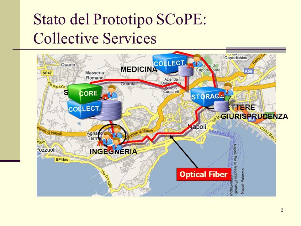 2 Stato del Prototipo SCoPE: Collective Services Optical Fiber SCIENZE MEDICINA LETTERE GIURISPRUDENZA INGEGNERIA COLLECT. STORAGE COLLECT. CORE