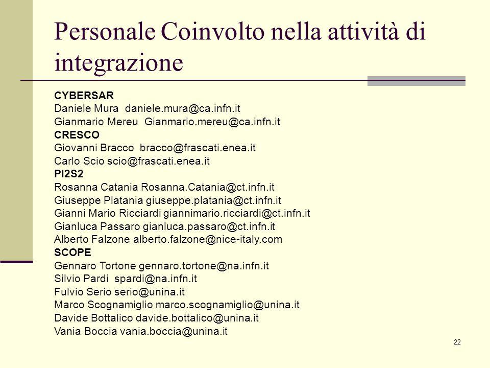 22 Personale Coinvolto nella attività di integrazione CYBERSAR Daniele Mura daniele.mura@ca.infn.it Gianmario Mereu Gianmario.mereu@ca.infn.it CRESCO