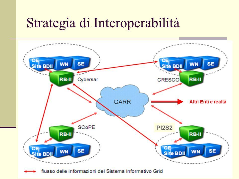 7 Vantaggi visione unica dellintera infrastruttura nessuna modifica alla configurazione del RB locale assenza di un servizio centralizzato dedicato alla gestione del Grid Information Service e del Resource Broker implementazione semplice ed immediata Strategia di Interoperabilità