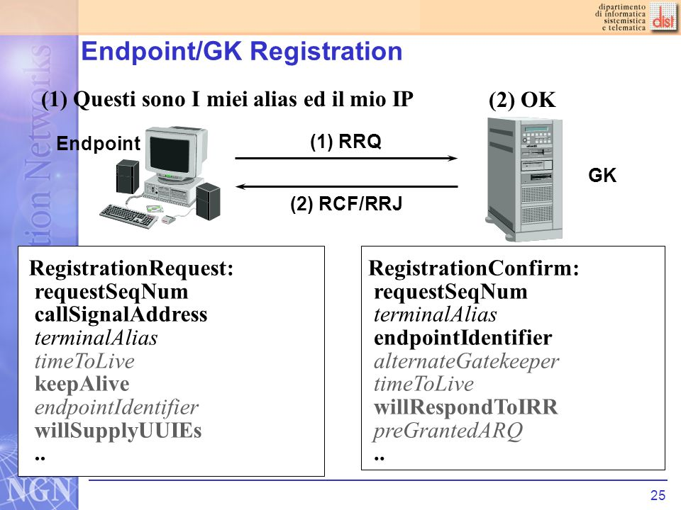 25 Endpoint/GK Registration RegistrationConfirm: requestSeqNum terminalAlias endpointIdentifier alternateGatekeeper timeToLive willRespondToIRR preGrantedARQ..