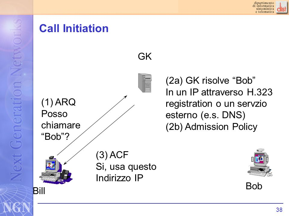 38 Call Initiation PictureTel (1) ARQ Posso chiamare Bob.