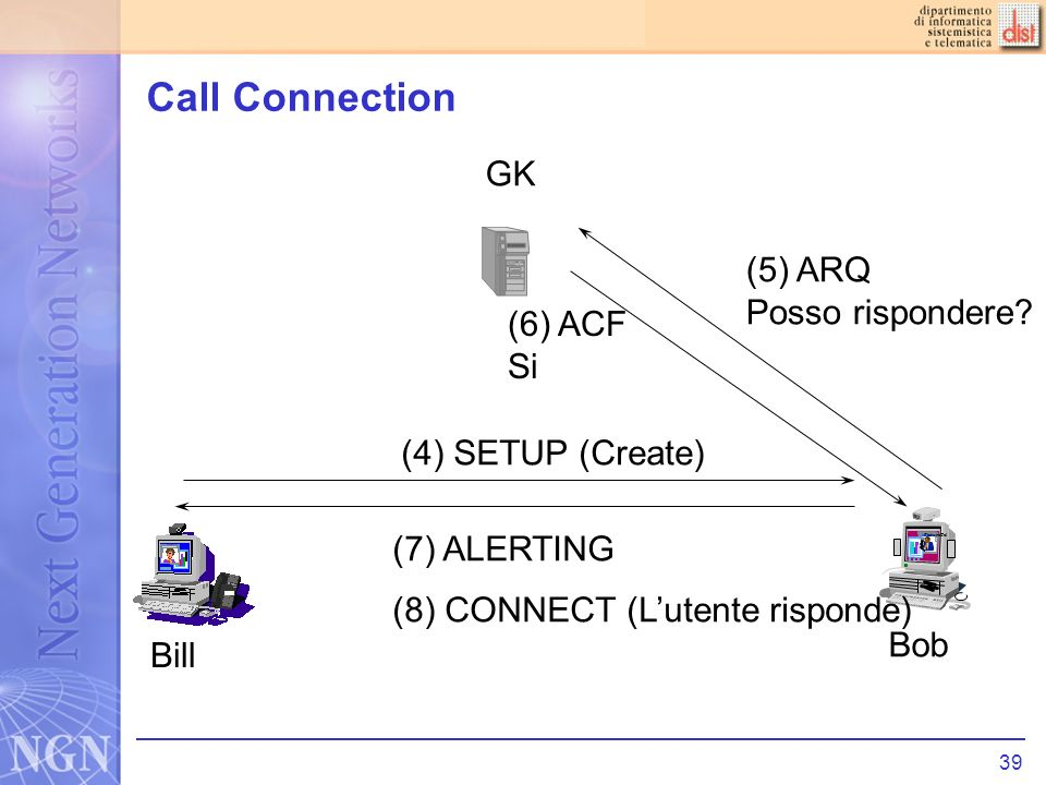 39 Call Connection PictureTel (4) SETUP (Create) Bill Bob GK (5) ARQ Posso rispondere.