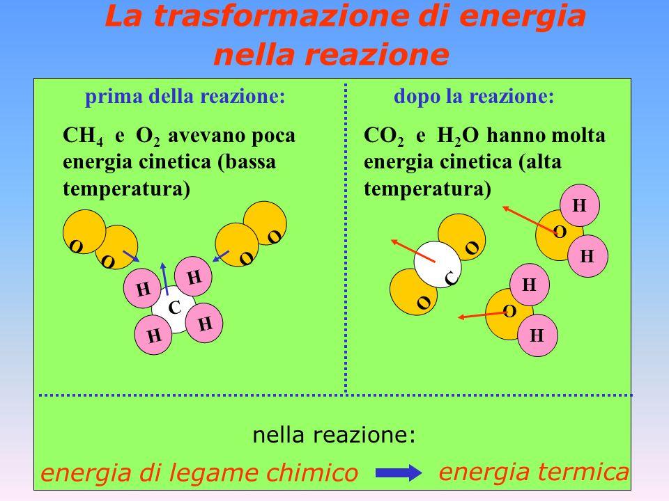 La trasformazione di energia nella reazione + prima della reazione: dopo la reazione: nella reazione: CH 4 e O 2 avevano poca energia cinetica (bassa