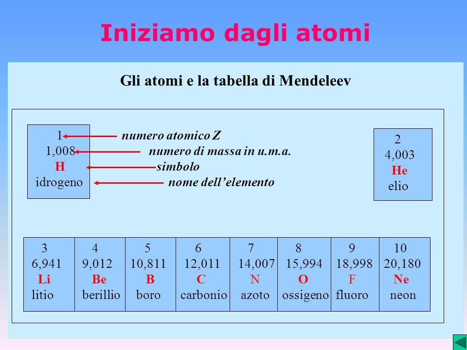 Gli atomi e la tabella di Mendeleev 1 1,008 H idrogeno 2 4,003 He elio 3 6,941 Li litio 4 9,012 Be berillio 5 10,811 B boro 6 12,011 C carbonio 7 14,0