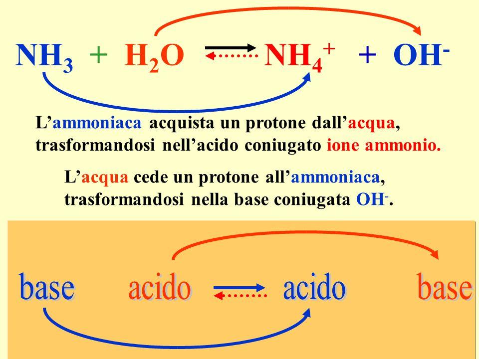 NH 3 + H 2 O NH 4 + + OH - Lacqua cede un protone allammoniaca, trasformandosi nella base coniugata OH -. Lammoniaca acquista un protone dallacqua, tr