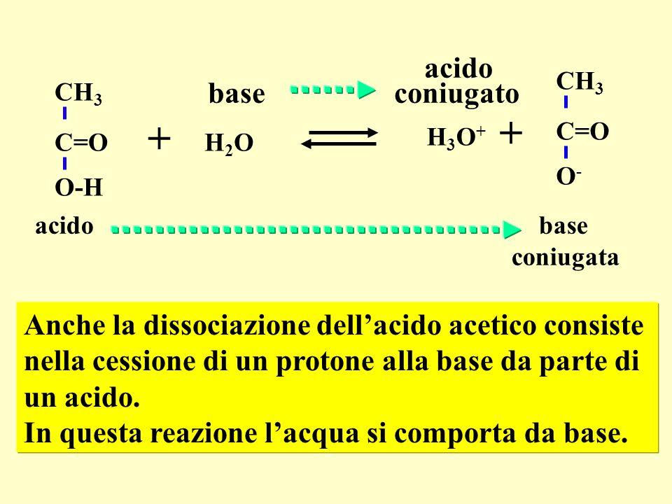 C=O O-H CH 3 H2OH2O C=O O-O- CH 3 H3O+H3O+ + + acido base coniugata acido base coniugato Anche la dissociazione dellacido acetico consiste nella cessi