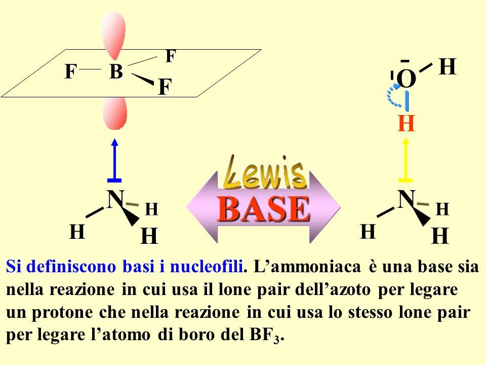 N H H H B F F F N H H H H O HBASE Si definiscono basi i nucleofili. Lammoniaca è una base sia nella reazione in cui usa il lone pair dellazoto per leg