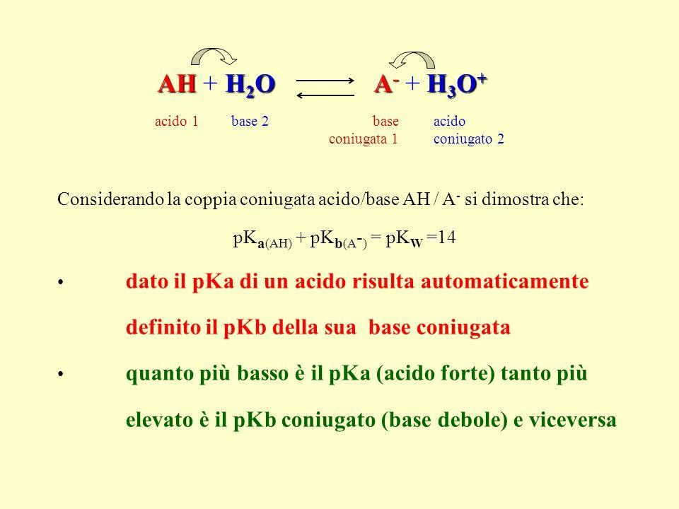AHH 2 O A - H 3 O + AH + H 2 O A - + H 3 O + acido 1acido coniugato 2 base coniugata 1 base 2 Considerando la coppia coniugata acido/base AH / A - si