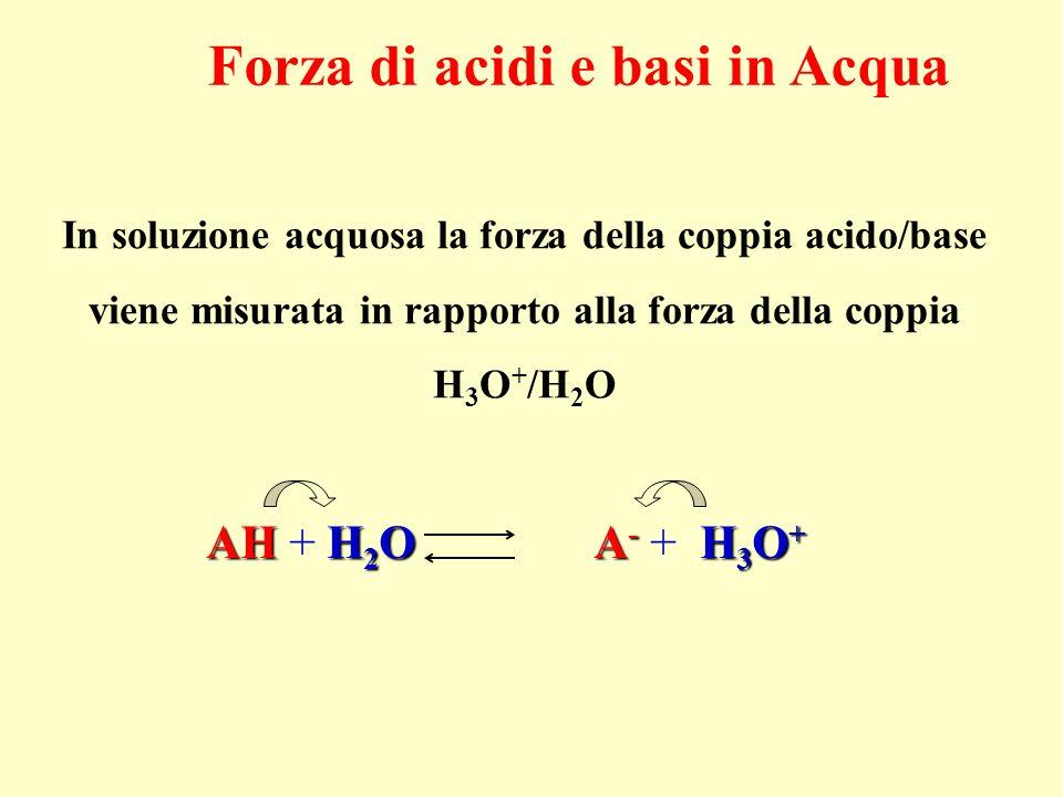 AHH 2 O A - H 3 O + AH + H 2 O A - + H 3 O + In soluzione acquosa la forza della coppia acido/base viene misurata in rapporto alla forza della coppia