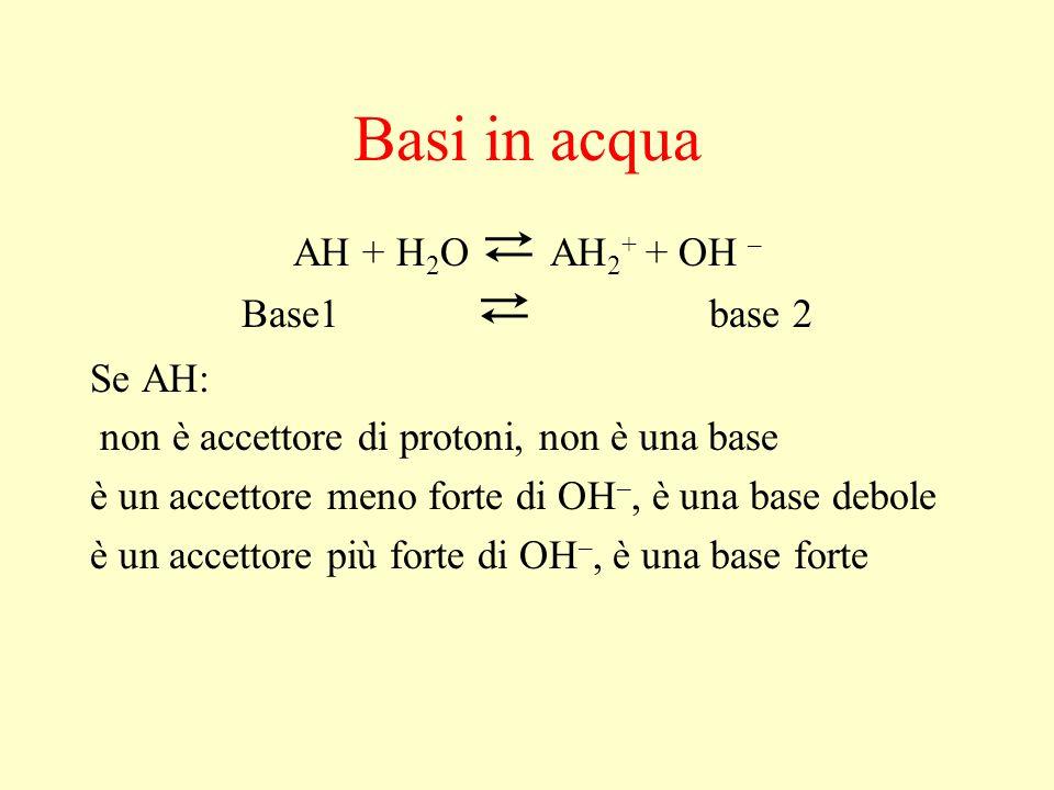Basi in acqua AH + H 2 O AH 2 + + OH – Base1 base 2 Se AH: non è accettore di protoni, non è una base è un accettore meno forte di OH –, è una base de