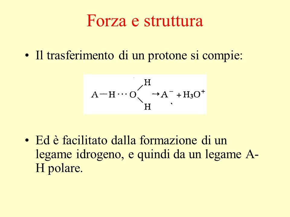 Forza e struttura Il trasferimento di un protone si compie: Ed è facilitato dalla formazione di un legame idrogeno, e quindi da un legame A- H polare.