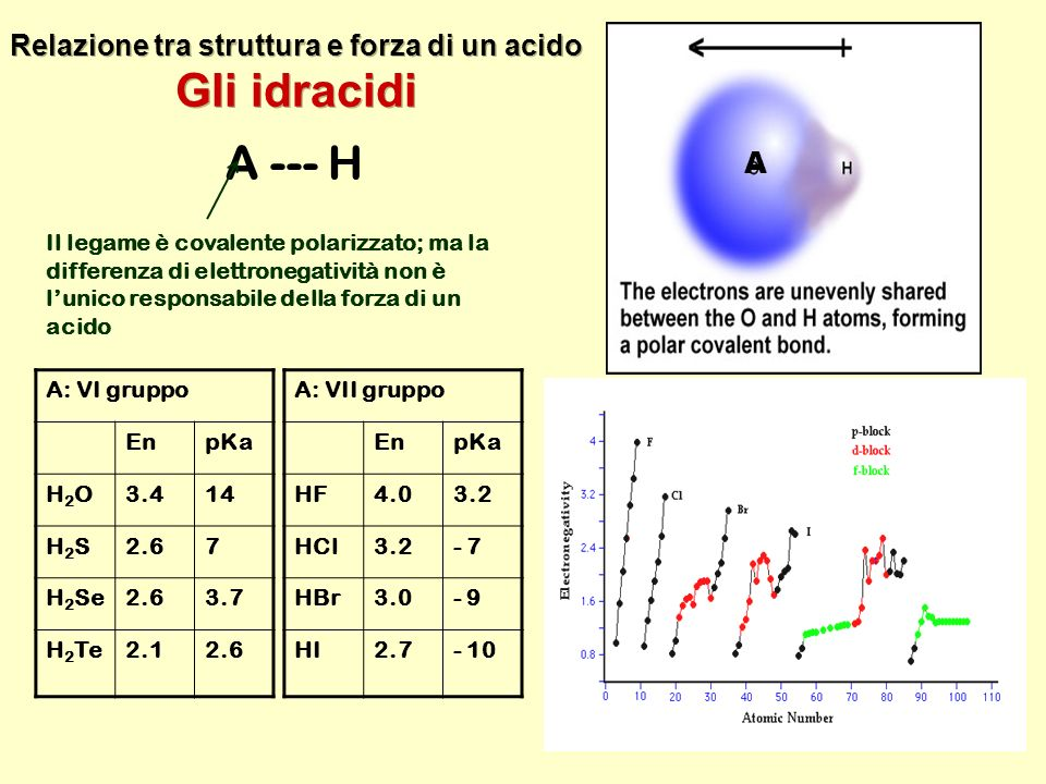Relazione tra struttura e forza di un acido Gli idracidi Relazione tra struttura e forza di un acido Gli idracidi A --- H Il legame è covalente polari