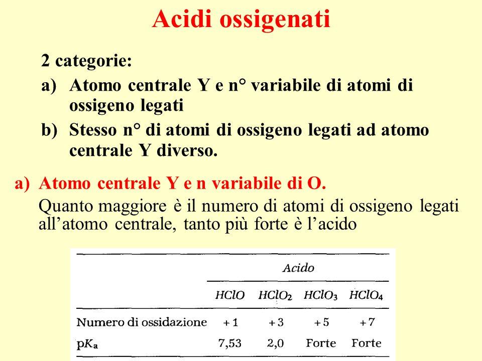 Acidi ossigenati 2 categorie: a)Atomo centrale Y e n° variabile di atomi di ossigeno legati b)Stesso n° di atomi di ossigeno legati ad atomo centrale