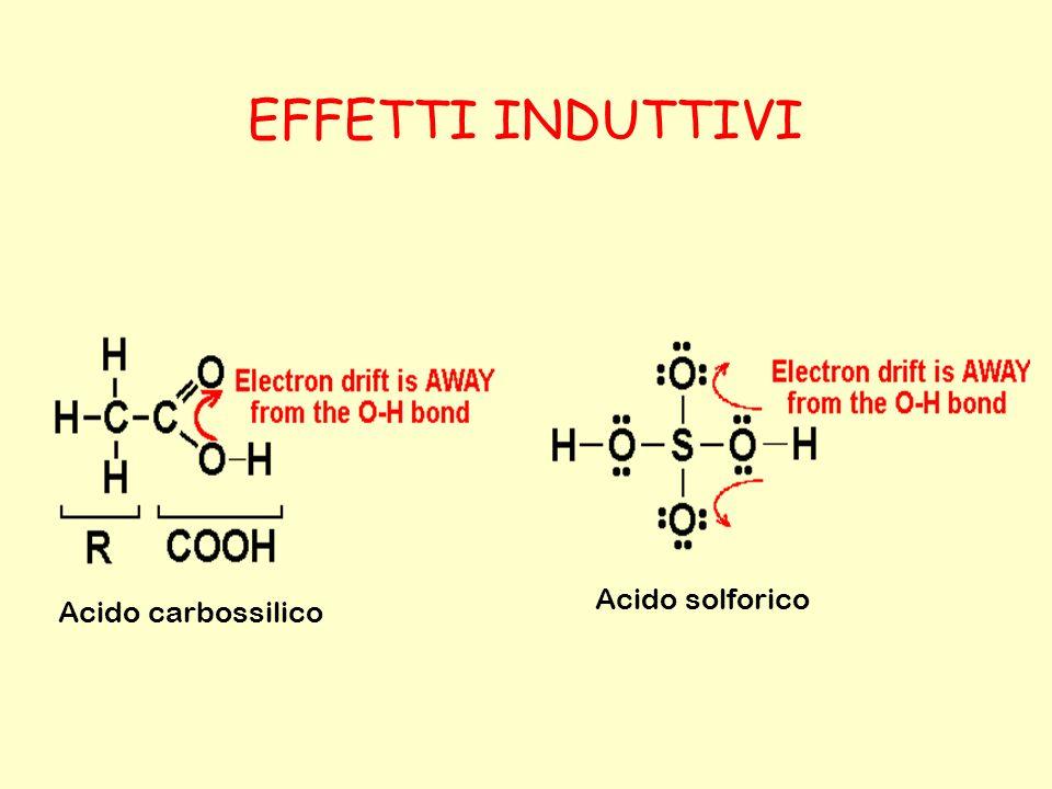 Acido carbossilico Acido solforico EFFETTI INDUTTIVI
