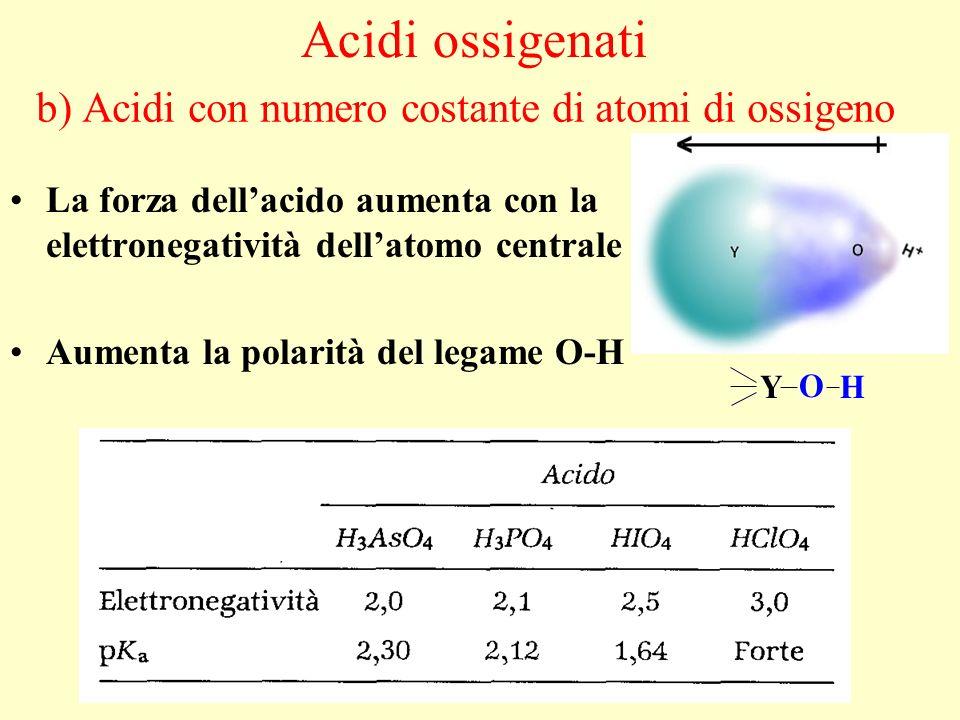 b) Acidi con numero costante di atomi di ossigeno La forza dellacido aumenta con la elettronegatività dellatomo centrale Aumenta la polarità del legam