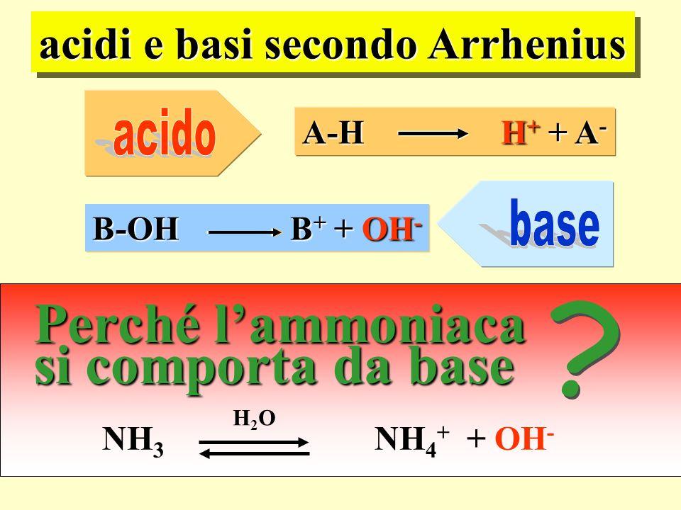 NH 3 NH 4 + + OH - acidi e basi secondo Arrhenius B-OH B + + OH - A-H H + + A - Perché lammoniaca si comporta da base H2OH2O