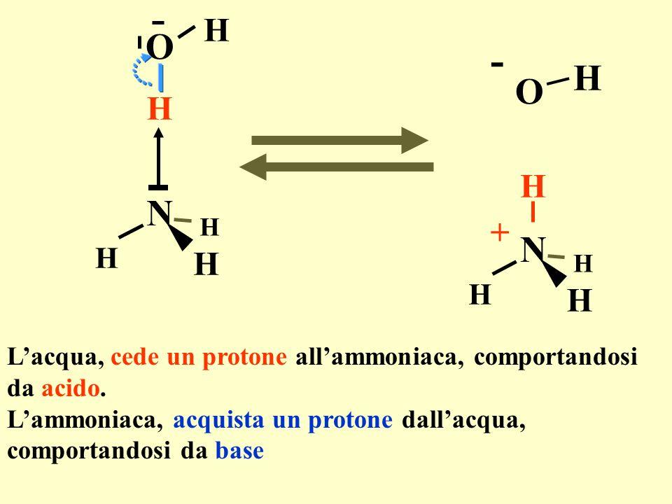 N H H H H O H N H H H H + O H - Lacqua, cede un protone allammoniaca, comportandosi da acido. Lammoniaca, acquista un protone dallacqua, comportandosi