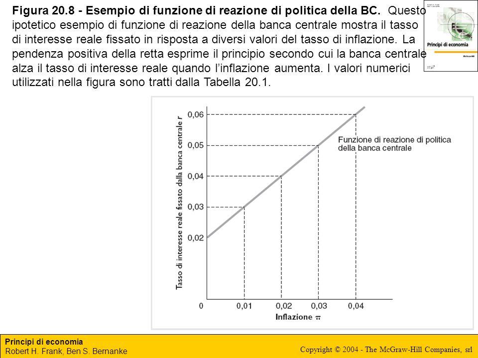 Principi di economia Robert H. Frank, Ben S. Bernanke Copyright © 2004 - The McGraw-Hill Companies, srl Figura 20.8 - Esempio di funzione di reazione