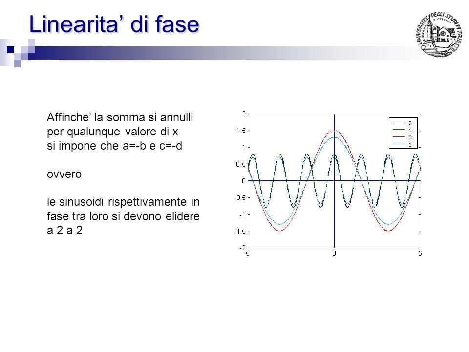 Linearità di fase (caso 2) soluzione: Ipotesi: Parte reale Parte immaginaria antisimmetria dei coefficienti h(n) La soluzione è unica (Serie di Fourie