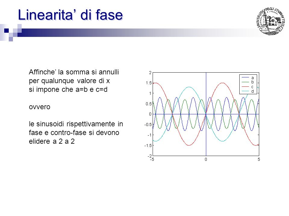 Linearita di fase Affinche la somma si annulli per qualunque valore di x si impone che a=b e c=d ovvero le sinusoidi rispettivamente in fase e contro-fase si devono elidere a 2 a 2