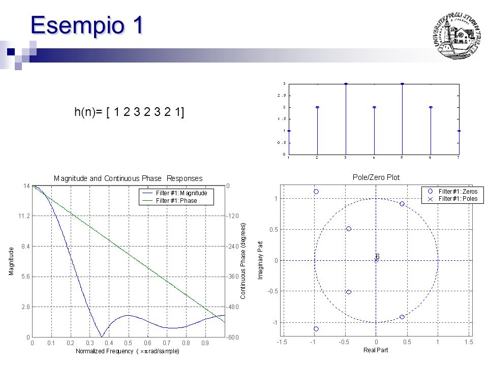 Linearità di fase (caso 1) La simmetria su h(n) comporta che: ovvero per ogni zero in z ne deve esistere uno in 1/z Inoltre se h(n) è reale per ogni z