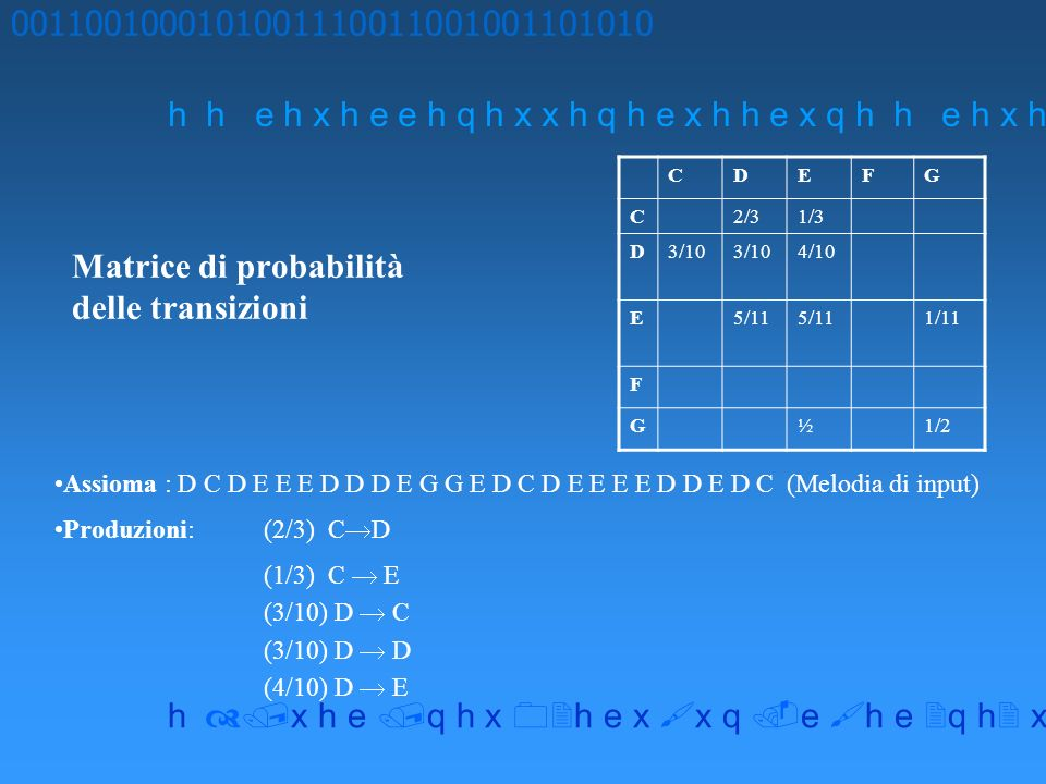 Matrice di probabilità delle transizioni 0011001000101001110011001001101010 h h e h x h e e h q h x x h q h e x h h e x q h x h e q h x h e x x q e h e q h x x h Assioma : D C D E E E D D D E G G E D C D E E E E D D E D C (Melodia di input) Produzioni:(2/3) C D (1/3) C E (3/10) D C (3/10) D D (4/10) D E CDEFG C2/31/3 D3/10 4/10 E5/11 1/11 F G½1/2