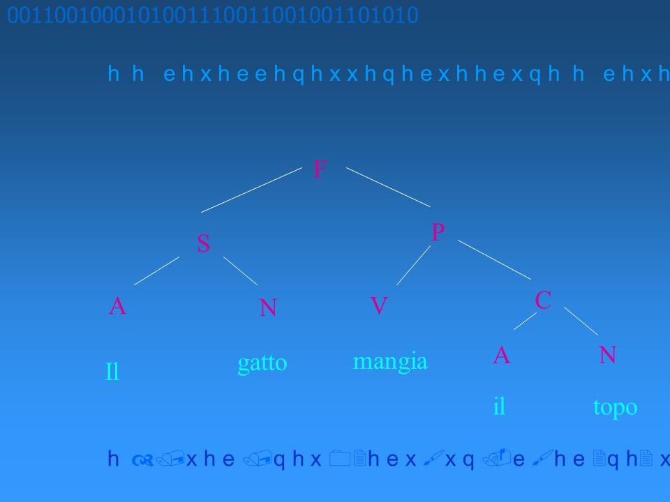 0011001000101001110011001001101010 h h e h x h e e h q h x x h q h e x h h e x q h x h e q h x h e x x q e h e q h x x h F S P A N V C Il gatto mangia
