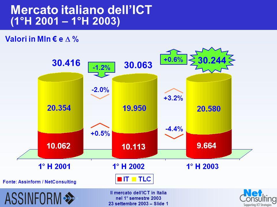 Il mercato dellICT in Italia nel 1° semestre 2003 23 settembre 2003 – Slide 1 Mercato italiano dellICT (1°H 2001 – 1°H 2003) Fonte: Assinform / NetConsulting Valori in Mln e % 30.244 30.416 -1.2% +0.5% -2.0% +0.6% -4.4% +3.2% 30.063