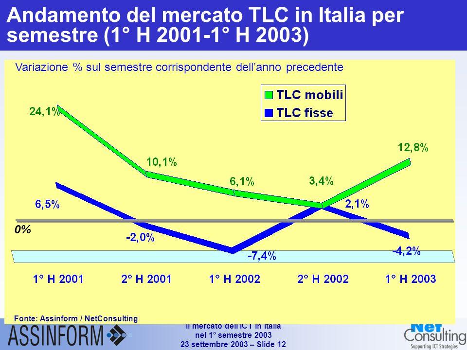 Il mercato dellICT in Italia nel 1° semestre 2003 23 settembre 2003 – Slide 11 Andamento del mercato TLC in Italia per semestre (1° H 2001-1° H 2003) Variazione % sul semestre corrispondente dellanno precedente 0% Fonte: Assinform / NetConsulting