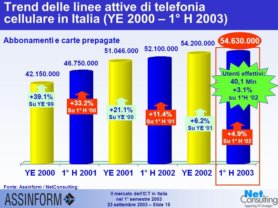 Il mercato dellICT in Italia nel 1° semestre 2003 23 settembre 2003 – Slide 14 Mercato italiano dei servizi di telecomunicazione (1°H 2001 - I° H 2003) Fonte: Assinform / NetConsulting (*) Comprendono i servizi legati ad Internet (accesso escluso), i servizi di rete intelligente, i servizi di contact center ed altri servizi minori (**) Comprendono gli XMS e i servizi dati / Internet Valori in Mln e % 15.620 4.8% 14.487 42.6% 10.9% -1.5% -2.7% +14.2% (+13.0)(a) -1.7% (-3.2%)(a) 2.9% 44.6% 10.1% -4.3% 2.7% 14.900 (a) Variazione 1° H2002/ 1° H2001