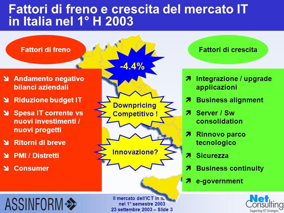 Il mercato dellICT in Italia nel 1° semestre 2003 23 settembre 2003 – Slide 2 Mercato dellinformatica in Italia (1°H 2001 – 1°H 2003) Fonte: Assinform / NetConsulting Valori in Mln e % 9.664 0.5% 10.061 +5.2% -4.7% -8.6% -4.4% -3.7% -5.1% -6.2% 10.113