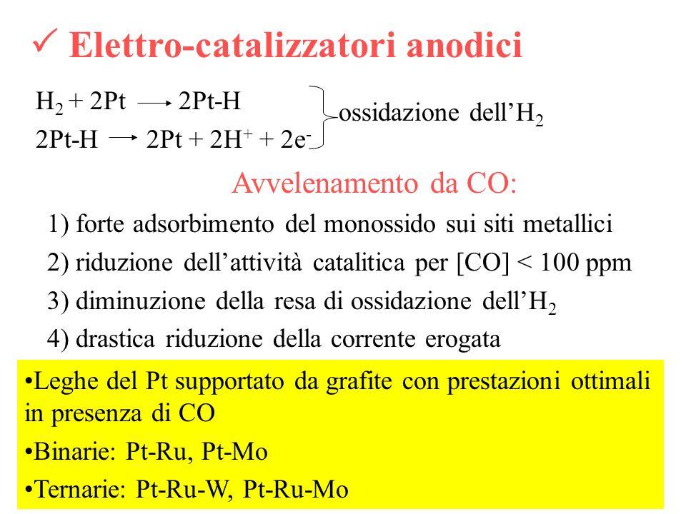 H 2 + 2Pt 2Pt-H 2Pt-H 2Pt + 2H + + 2e - Avvelenamento da CO: 1) forte adsorbimento del monossido sui siti metallici 2) riduzione dellattività cataliti