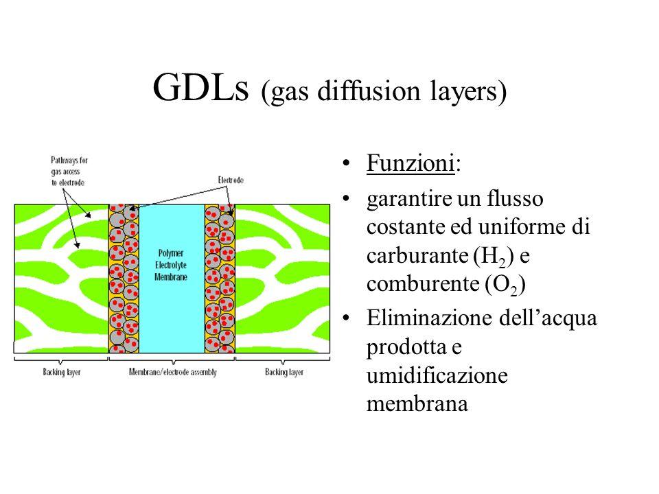 GDLs (gas diffusion layers) Funzioni: garantire un flusso costante ed uniforme di carburante (H 2 ) e comburente (O 2 ) Eliminazione dellacqua prodott