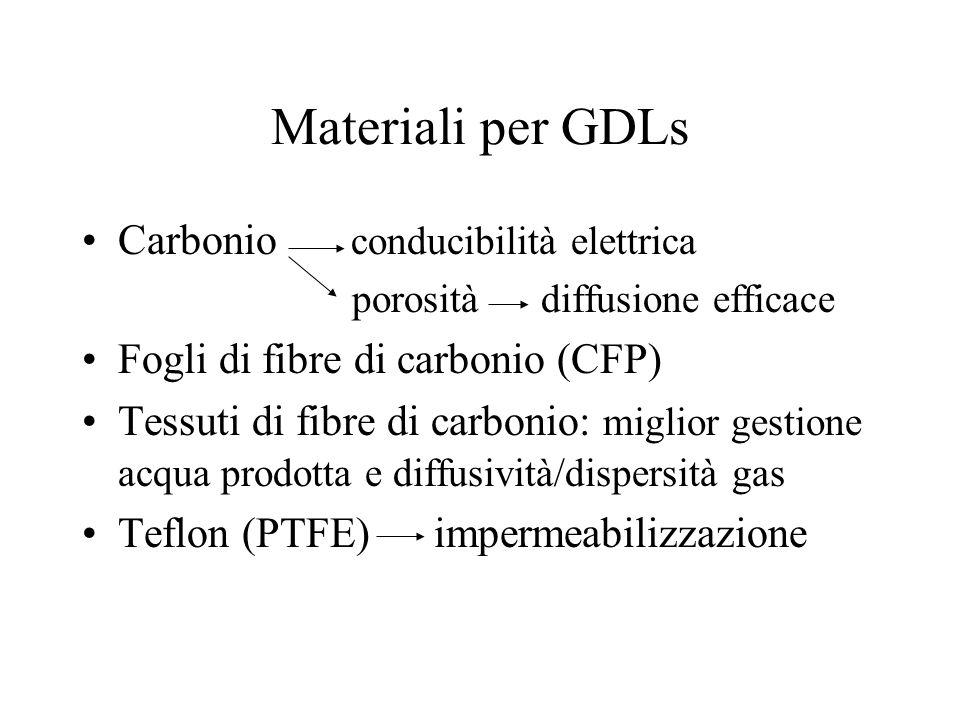 Materiali per GDLs Carbonio conducibilità elettrica porosità diffusione efficace Fogli di fibre di carbonio (CFP) Tessuti di fibre di carbonio: miglio