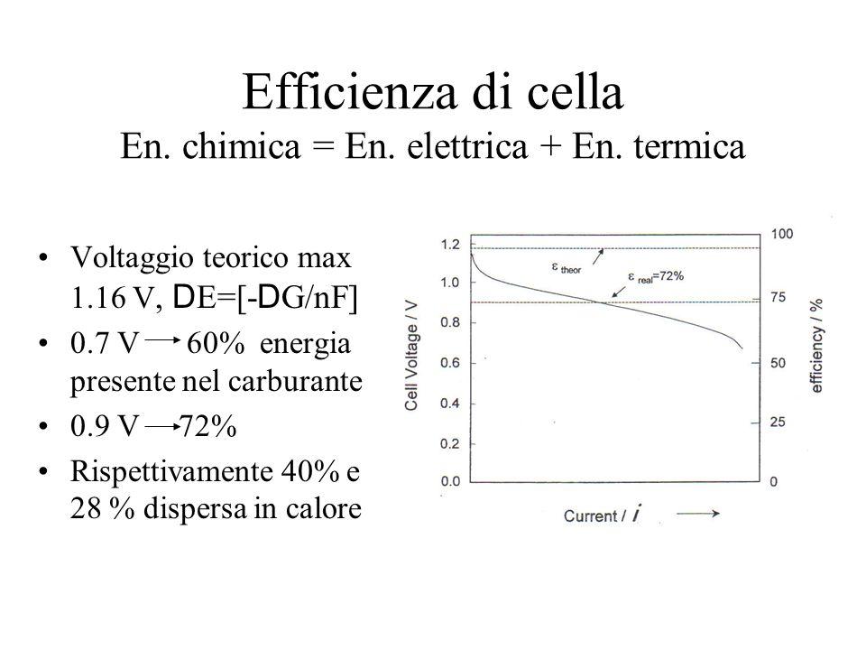 Efficienza di cella En. chimica = En. elettrica + En. termica Voltaggio teorico max 1.16 V, D E=[- D G/nF] 0.7 V 60% energia presente nel carburante 0