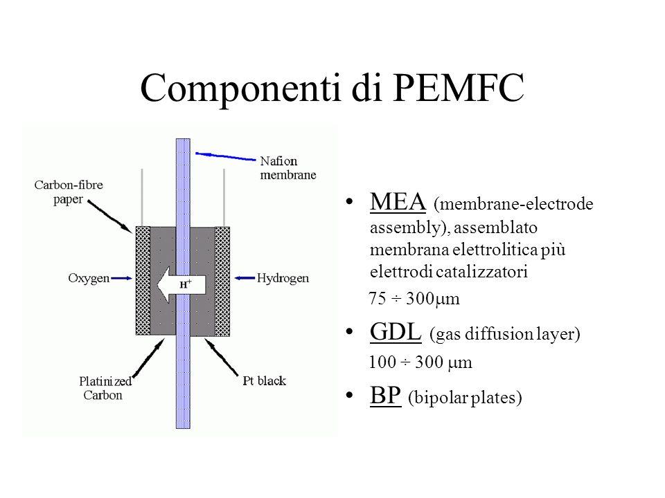 Componenti di PEMFC MEA (membrane-electrode assembly), assemblato membrana elettrolitica più elettrodi catalizzatori 75 ÷ 300 m GDL (gas diffusion lay