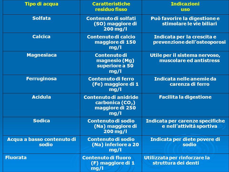 Tipo di acquaCaratteristiche residuo fisso Indicazioni uso SolfataContenuto di solfati (SO) maggiore di 200 mg/l Può favorire la digestione e stimolar